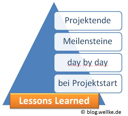 Lessons Learned_Workshop zum Konzipieren von Lessons Learned für Projektleiter des PMI Chapter Munich_Hans-Peter Wellke