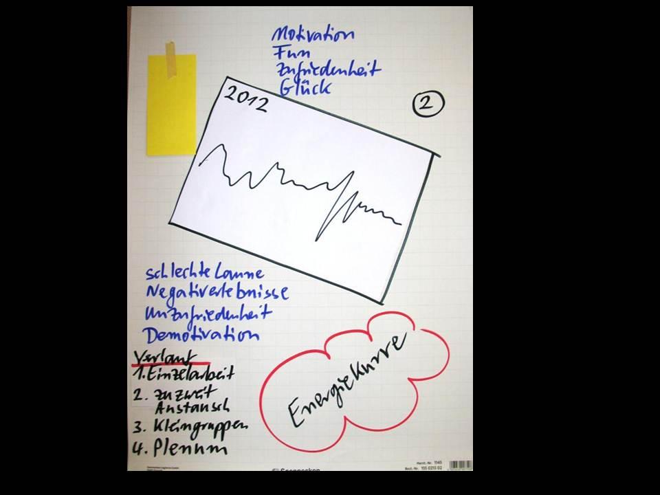 4 - Emotionale Lernkurven - Lernen aus Erfahrungen der Projektmitglieder